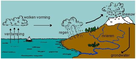Kringloop water